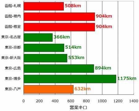 100224hokkaido_graph01